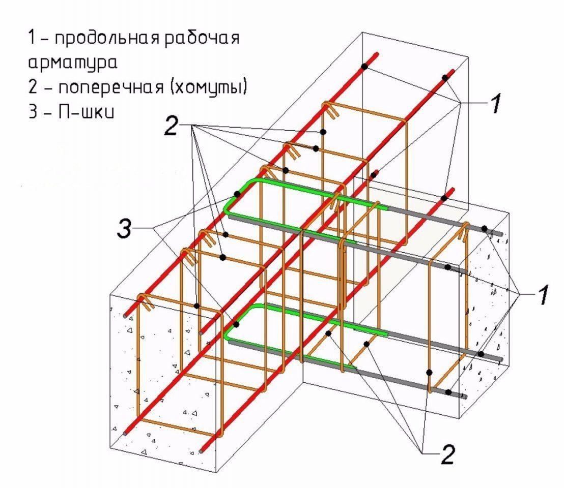 Схема каркаса для ленточного фундамента